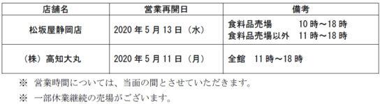 20200508daimaru 544x149 - J.フロントリテイリング/「松坂屋静岡店」「高知大丸」営業再開