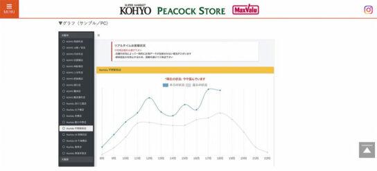 20200519kohyo 544x247 - 光洋/3密回避「リアルタイム」混雑状況可視化サービス導入
