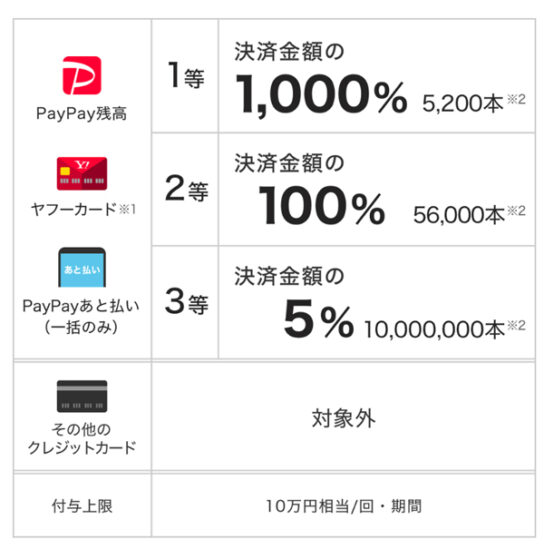 20200603pay1 544x549 - PayPay/セブンイレブンで「ペイペイジャンボ」1等最大1000%