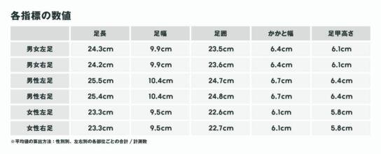 20200611ashi2 544x221 - ZOZO/日本全国の「足の平均サイズ」左24.3cm・右24.2cm