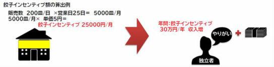 20200701eat2 544x134 - イートアンド/独立支援「生活安定型のれんチャイズ」開始