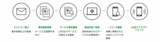 20200702line2 544x144 - LINE/LINE上で自社サービス展開「LINEミニアプリ」開始