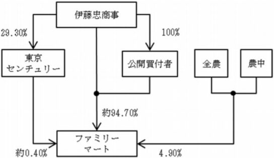 20200708itouchu 544x314 - 伊藤忠商事/ファミリーマート株式「公開買付け」で非公開化