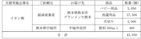 20200713aeon 544x153 - イオン/九州豪雨で熊本にベビー用品など支援物資提供