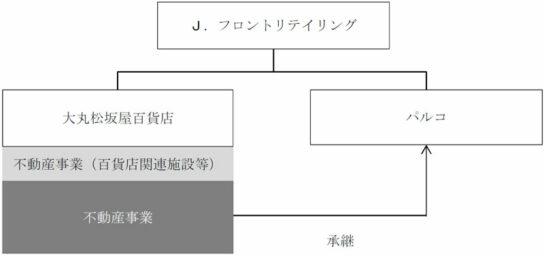 20200720jfront 544x256 - J.フロント/大丸松坂屋の不動産事業をパルコに承継