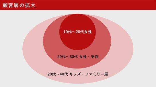 20200721gongcha3 544x306 - ゴンチャ/数年で400店体制目標「新メニュー」で来店動機創出