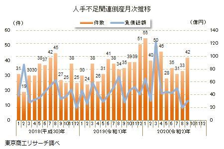 20201012tosho - 人手不足関連倒産/4~9月215件、小売業28件、飲食などサービス50件
