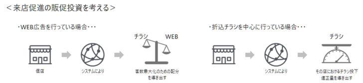 20201225ori2 728x167 - 広告投資最適化提案システム/AIで新聞折込チラシ・WEBからの集客数予測