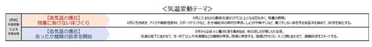 20210316kureo3 728x92 - クレオ×日本気象協会/POSと気象解析「スーパー向けMDカレンダー」発売