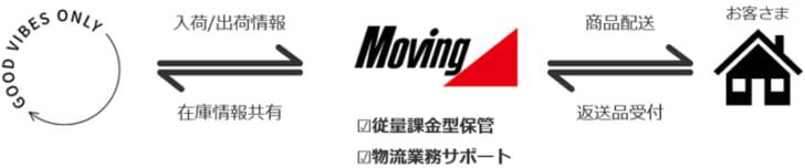 20210409moving 728x152 - 丸井グループ/D2C事業者へのフルフィルメントサポート開始