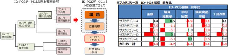 20210419pos 728x178 - ID-POSデータ活用講座(基礎編)/購買視点分析・MD提案・売場改善6月4日開催