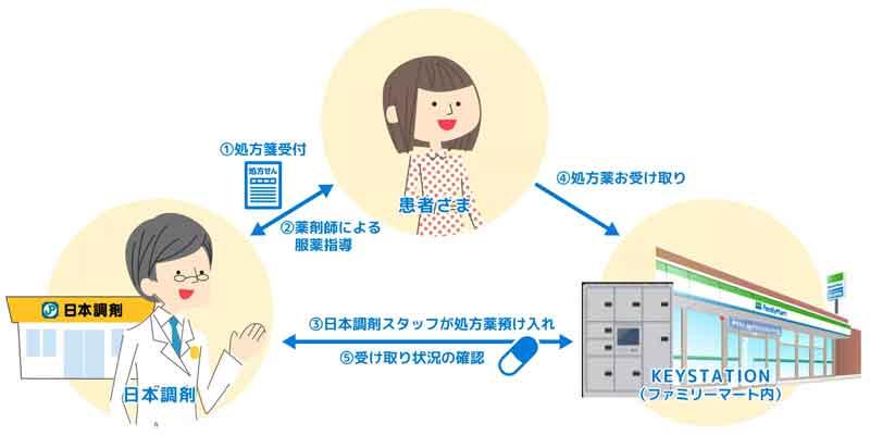 20210628chouzai - 日本調剤、ファミリーマート/24時間処方薬受け渡しの実証実験開始